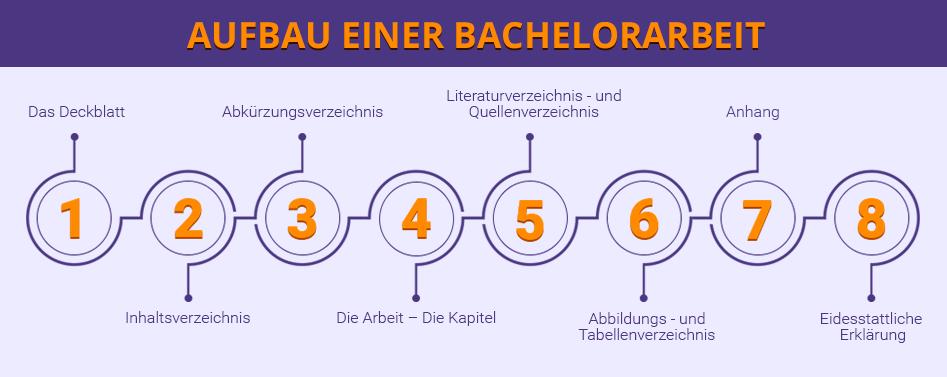 Aufbau und Kaufen einer Bachelorarbeit