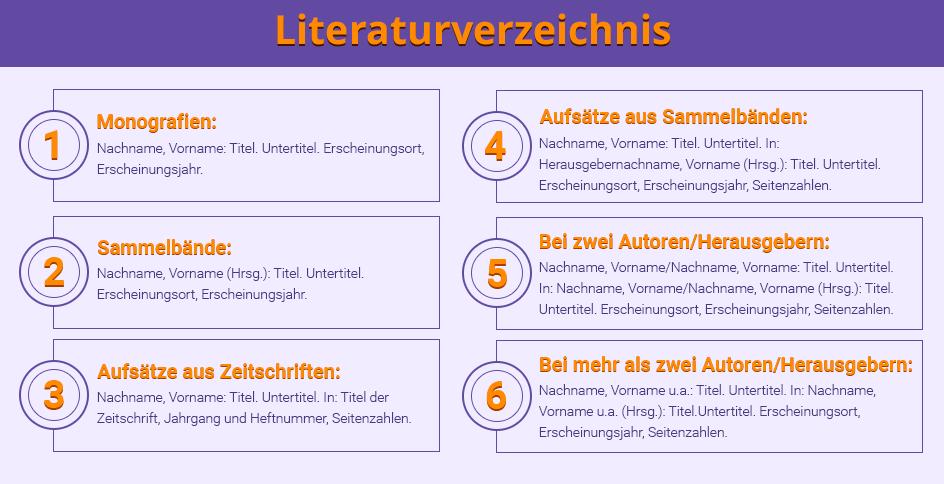Literaturverzeichnis für die Bachelorarbeit